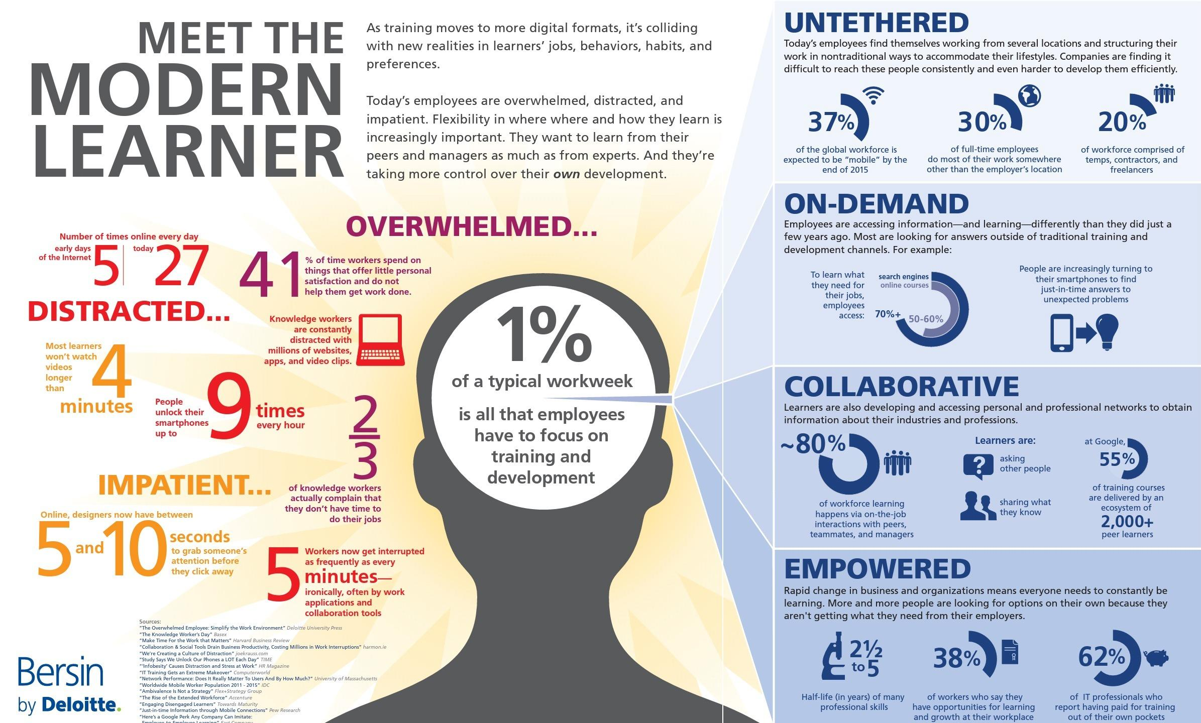 The Modern Learner by Bersin by Deloitte chart