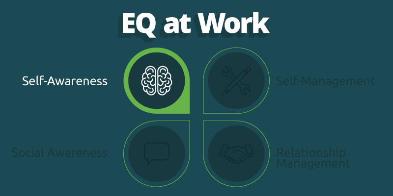 EQ at work self-awareness