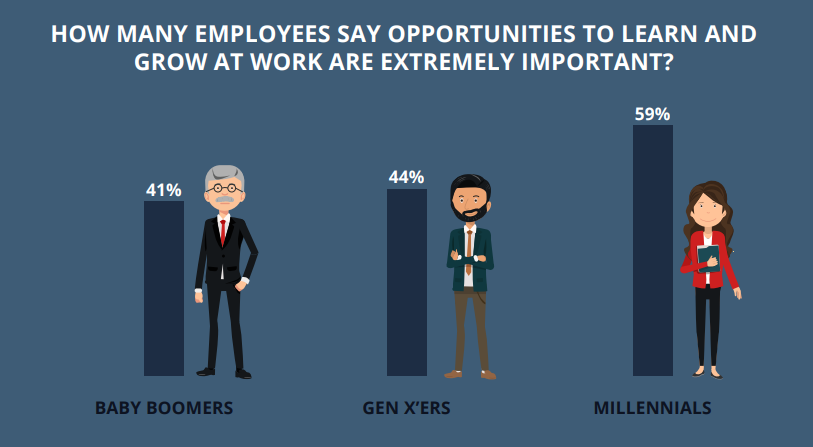 statistics on employees who want career growth opportunities
