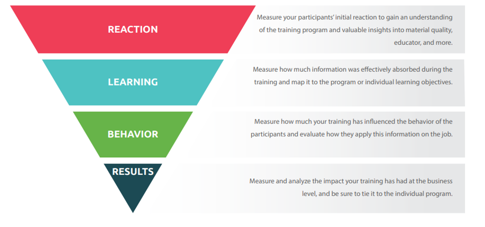 the kirkpatrick levels for training evaluation