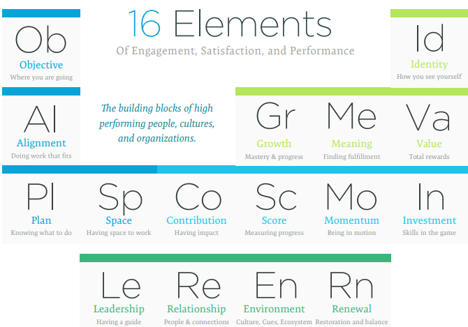 Rusty Lindquist's 16 Elements of Engagement, Satisfaction, and Performance displayed as a table