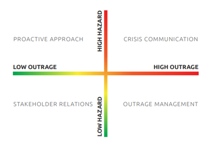 Chart showing strategies to classify and identify crises.