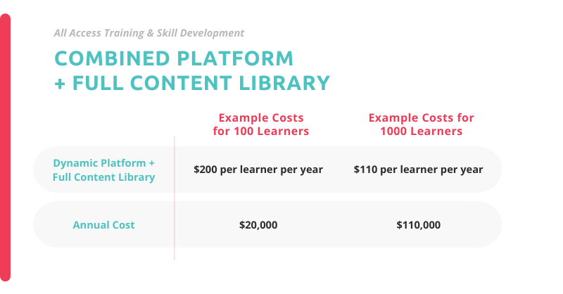 example pricing for a complete online learning solution