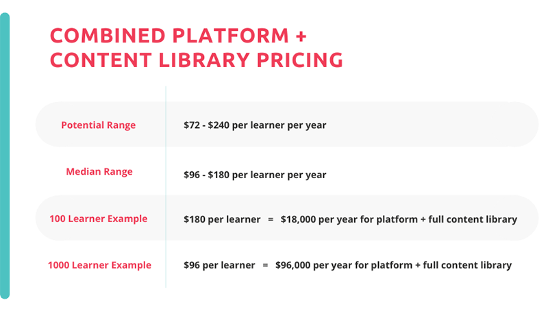 pricing estimates for combined platform and content library
