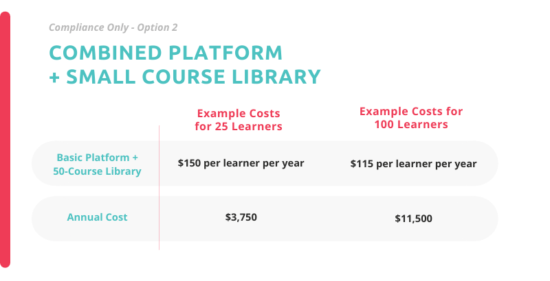 example pricing for compliance training