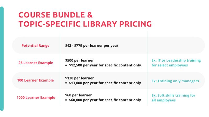 pricing estimates for training course bundles