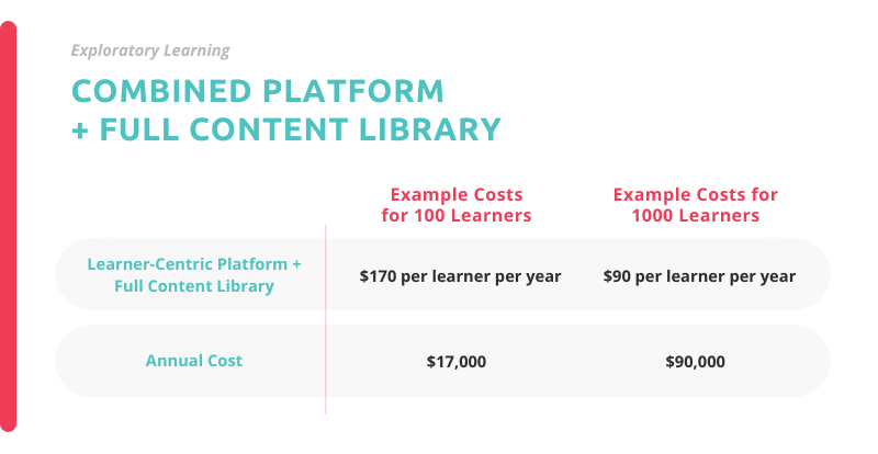 example pricing for exploratory learning technology