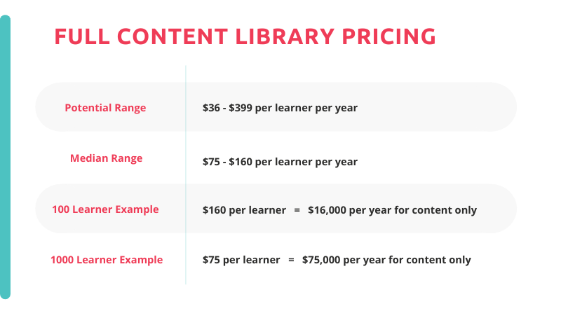 pricing estimates for a full content library