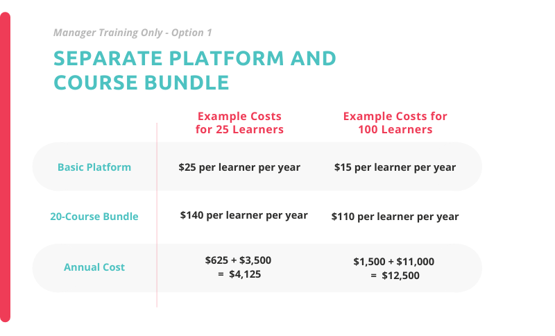 example pricing for training managers only