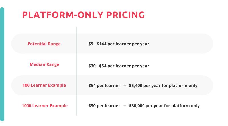 pricing estimates for online learning platforms